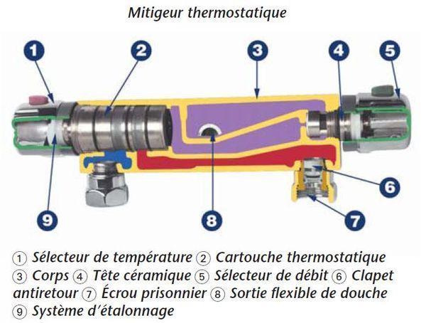 schéma robinet mitigeur thermostatique